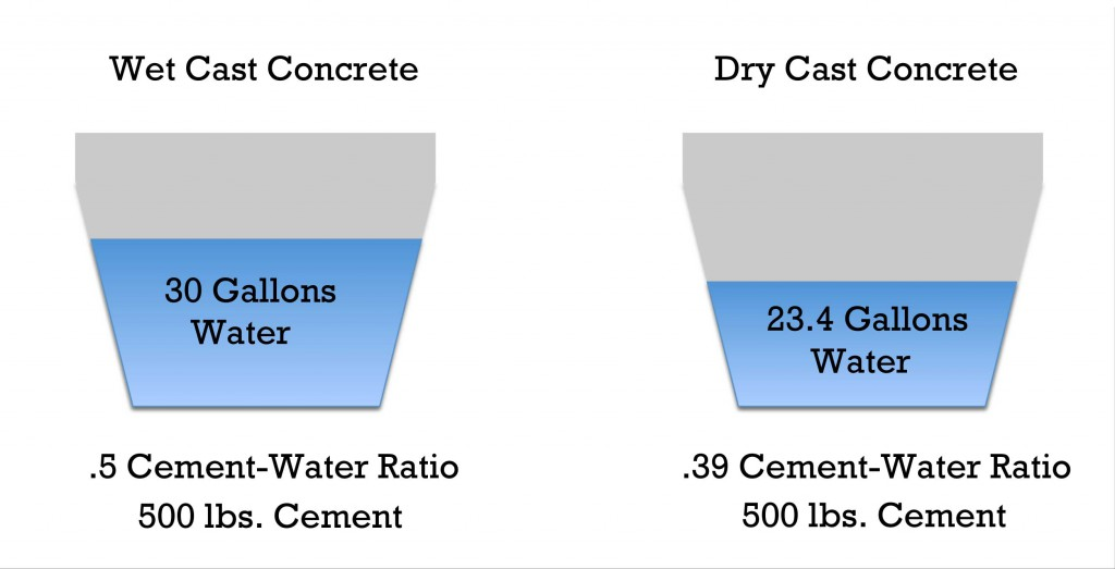 Cement-Water-Ratio_web