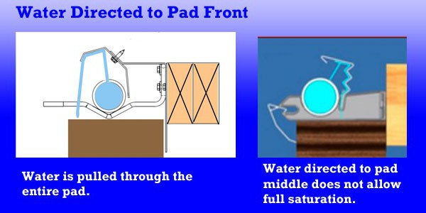 "Pad saturation is enhanced because the top deflector angles the water flow to the outside of the pad.  By directing the water to the outside surface, the water is pulled through the pad wetting the full 6"" width.  Designs with the water deposited in the middle of the pad may not utilize the entire pad."