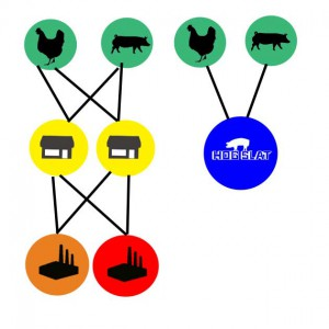 Direct distribution supply chain vs. tradition multi-level distribution