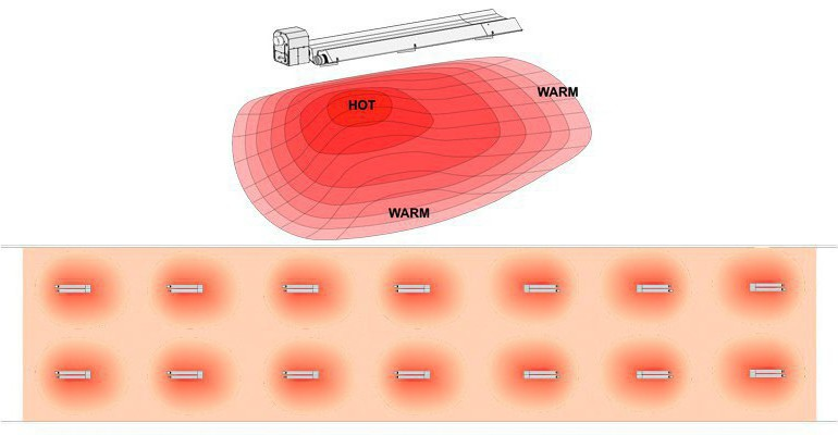 heating profile of Big Foot heaters