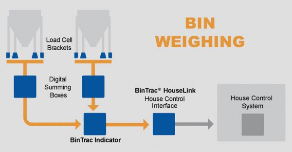 BinTracDiagram770x400