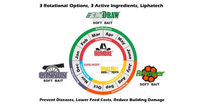 Liphatech Rotation