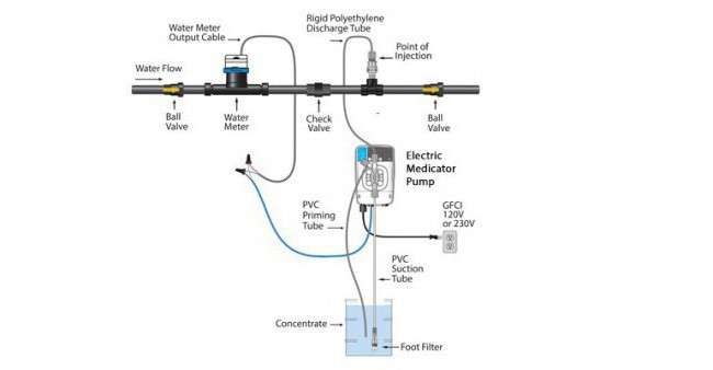 Electric-Medicator-Installation