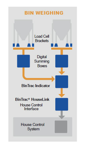 BinTrac System Equipment Outline