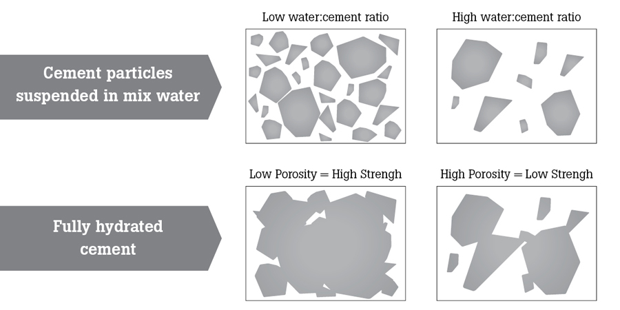 water_cement