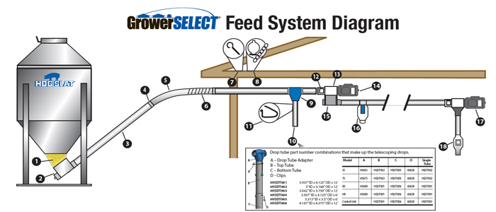 GrowerSELECT® Single Unloader Feed System Diagram