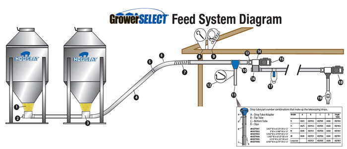 GrowerSELECT® Tandem Unloader Feed System Diagram