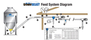 GrowerSELECT Single Bin Feed System Parts Diagram