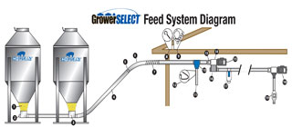 GrowerSELECT Tandem Bin Feed System Parts Diagram