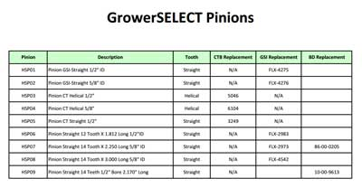 GrowerSELECT Pinions Specs Sheet Thumbnail