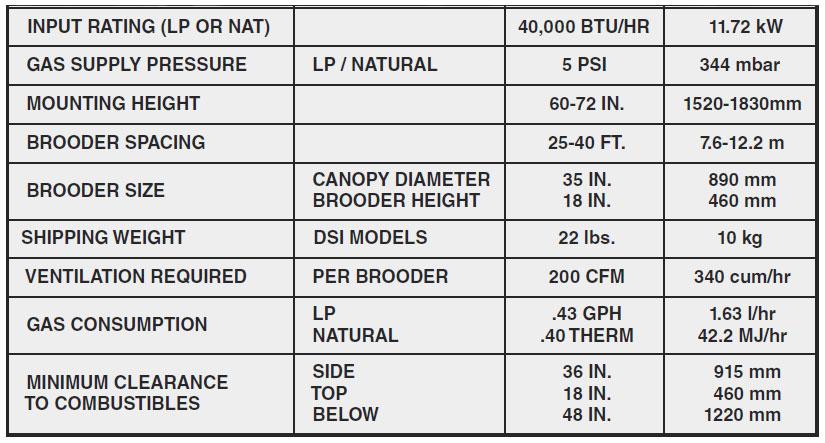 GRO40HP Brooder Specs Image
