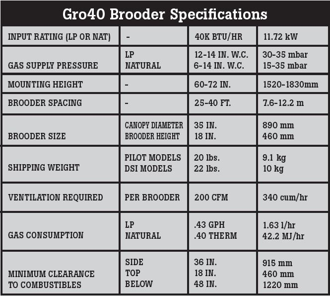 Gro40 Brooder Specifications