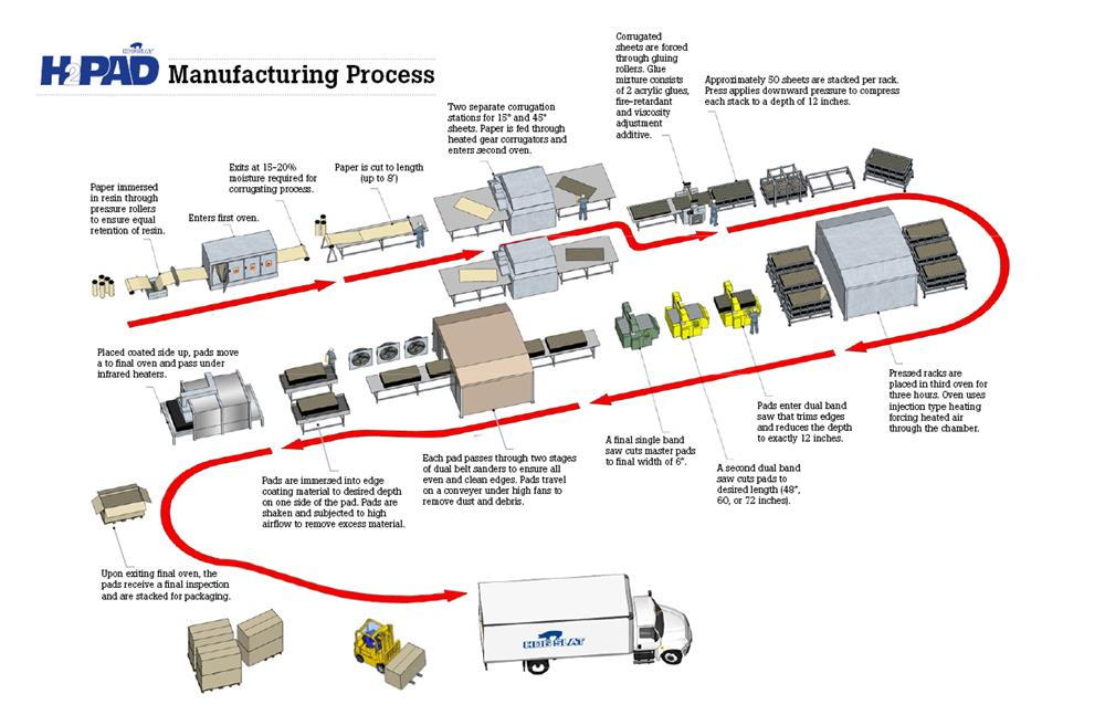H2Pad Cool Cell Manufacturing Process Diagram