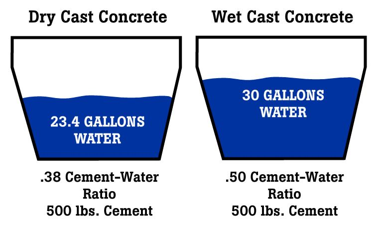 Less water in our dry-cast concrete mixture results in a stronger finished slat that can stand the test of time in confinement pork production environments.