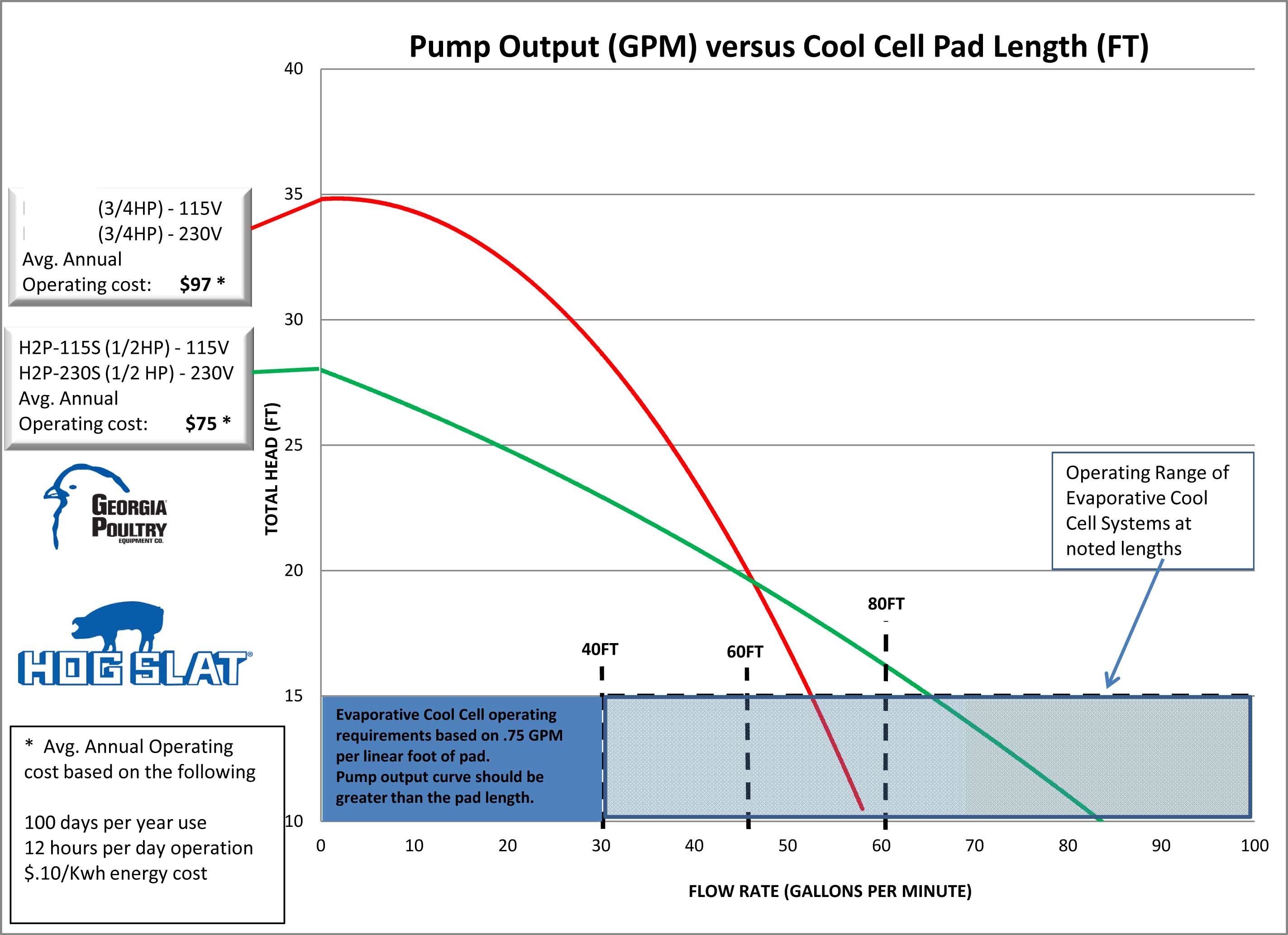 Grower Select Cool Cell Pump Chart