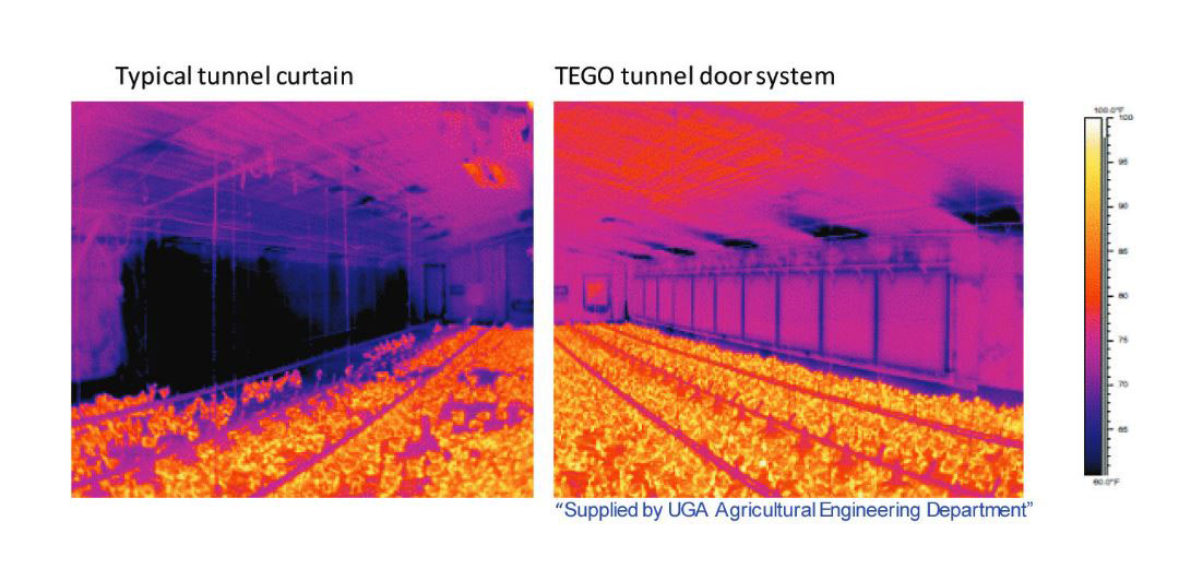 The improved insulation properties of TEGO tunnel doors help reduce heat loss and minimize uncomfortable cold areas near cool cells compared to curtain material only.